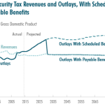 Social Security Spending